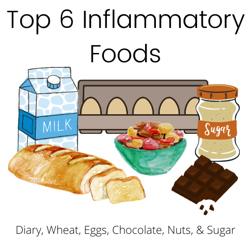 Image of six inflammatory foods:a milk carton, eggs, sugar, nuts, a loaf of bread, and a chocolate bar