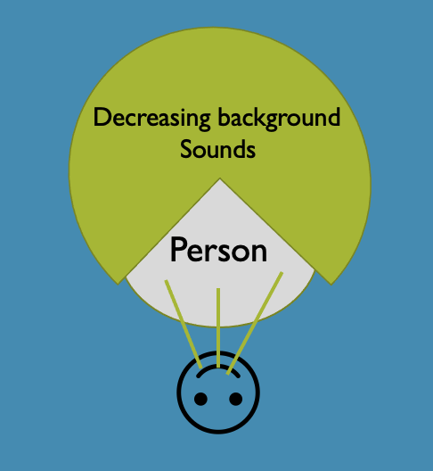 Hearing aids improve sound tolerance